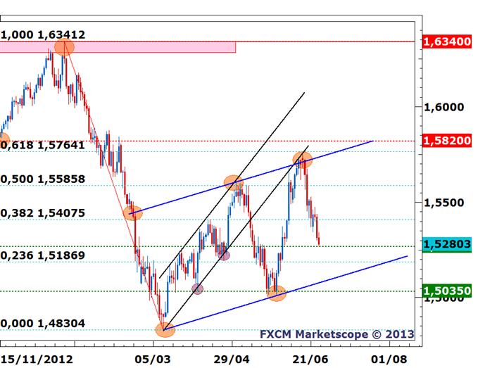GBP/USD - Spéculation sur un potentiel rebond à venir