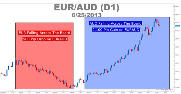 Handels- oder Durchbruch-Moment für den EUR/AUD