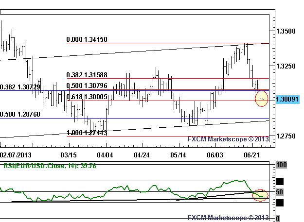 RSI Trend und 61,8% Fibo liefern dem EUR/USD Unterstützung