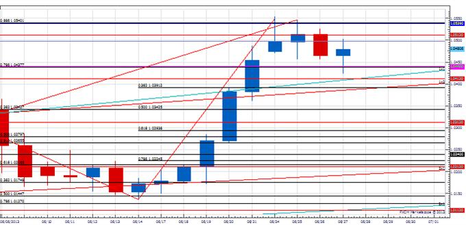 Analyse: Ein USD/CAD Breakout?