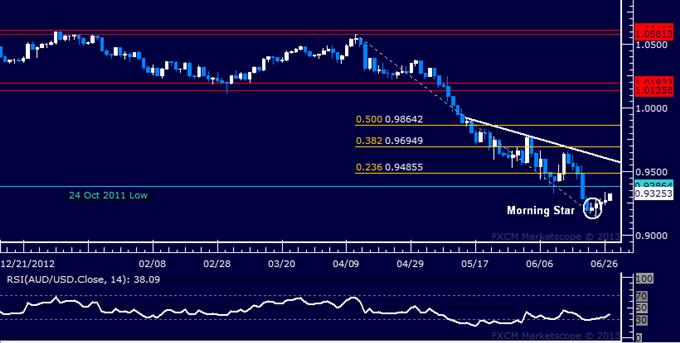 AUD/USD Technical Analysis: Bulls Look Toward 0.94 Level