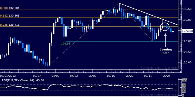 EUR/JPY Technical Analysis: Selling Pressure Gains Strength