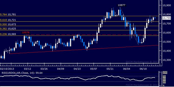 US Dollar Technical Analysis: Upward Push Resumes
