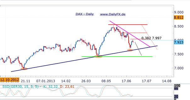 DAX scheitert an 8.000er Marke – Negative Zinsen und NFPs im Fokus
