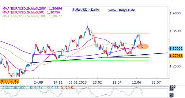EUR/USD: kommende Woche als Richtungsweiser für die kommenden sechs Monate?