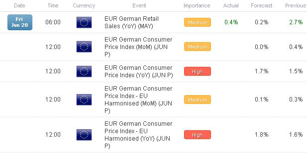 FX Headlines: European Data Watch for June 28, 2013