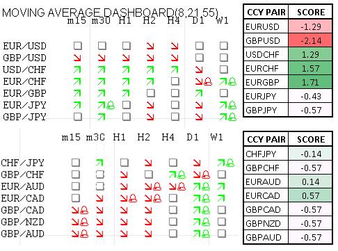 Momentum Scorecard: Sterling wird weiterhin gegen EUR, USD fallen