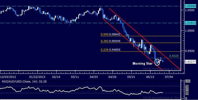 AUD/USD Technical Analysis: Resistance Met Above 0.93 Figure