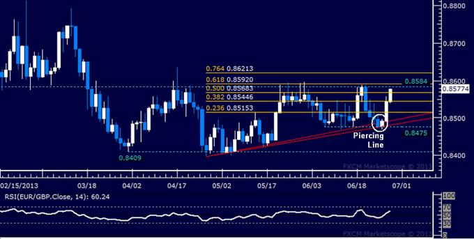 EUR/GBP Technical Analysis: Price Soar to Range Top