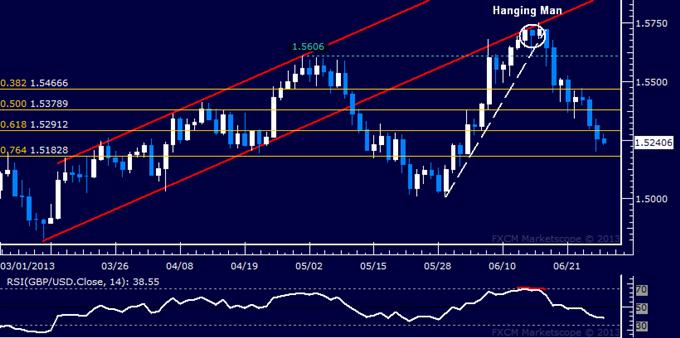 GBP/USD Technical Analysis: Sellers Target Below 1.52