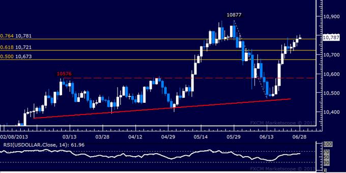 US Dollar Technische Analyse: Swing-Hoch vom Mai angezielt