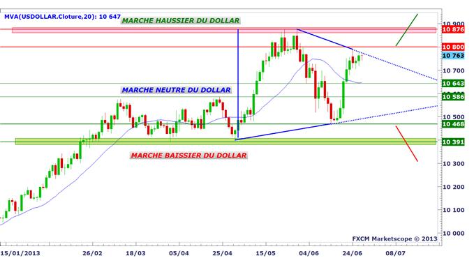EUR/USD : 1.18$ versus 1.37$