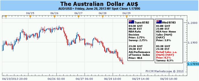 Forex: Australischer Dollar klammert sich an Volatilität mit US Daten, RBA Meeting