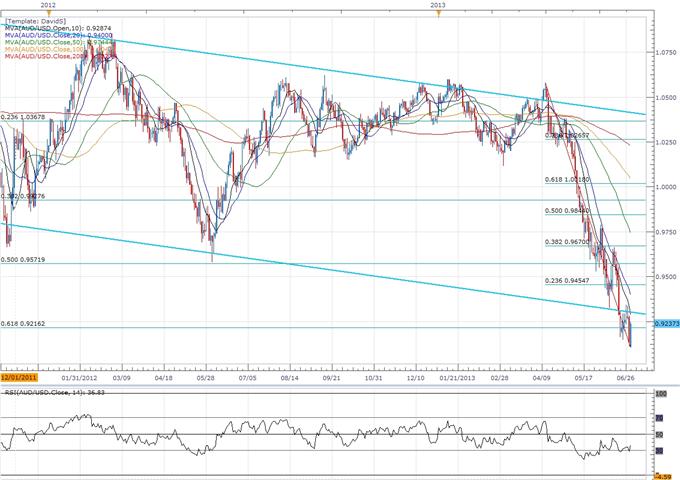 AUD/USD- Trader la réunion de la Banque centrale australienne (RBA)