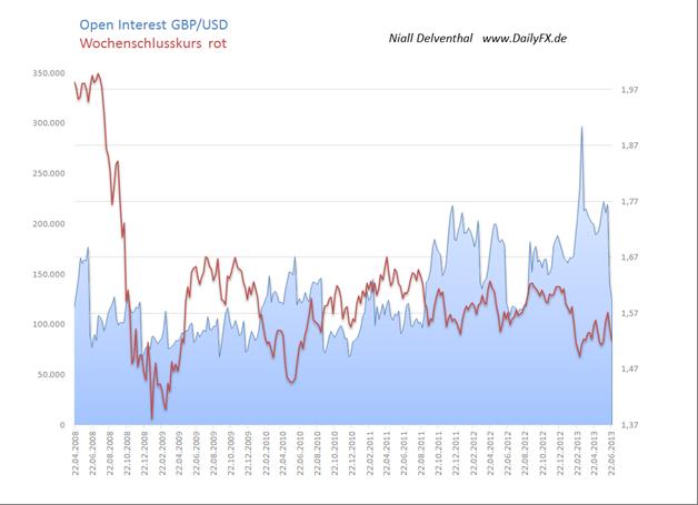 COT Übersicht: Antwort der großen Spekulanten auf die FOMC nüchtern, NZD und Silber kurz vor Seitenwechsel der Non Commercials, EUR/USD Wochenveränderung auffällig überraschend