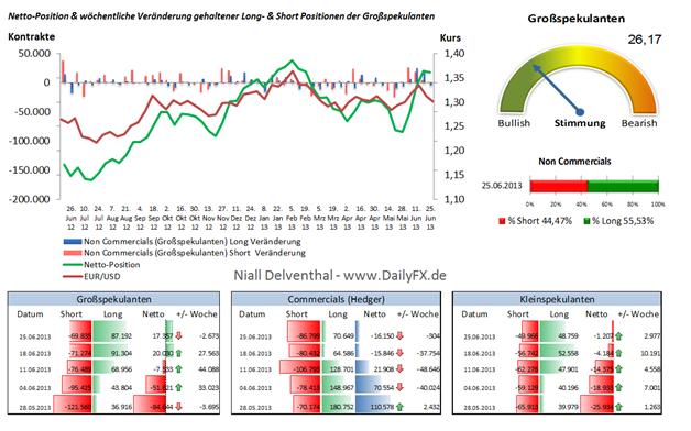 EUR/USD: Non Commercials Haltung überrascht