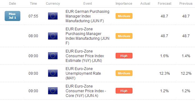 FX Headlines: European Data Watch for July 1, 2013