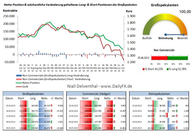 Gold: Großspekulanten Netto-Position so gering wie zuletzt im Mai 2005