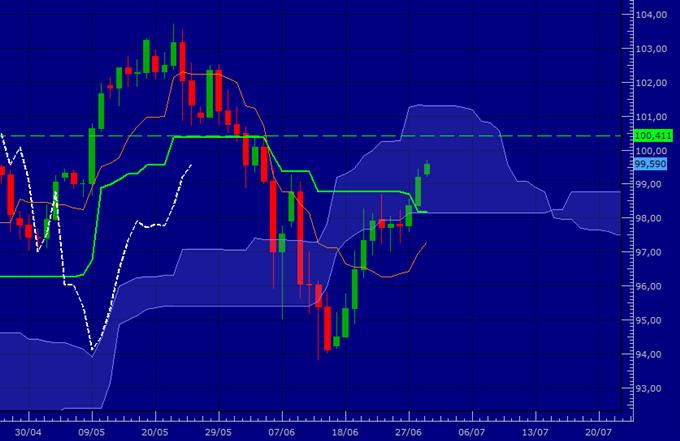 USD/JPY et GBP/JPY - En attente de validation pour une reprise haussière
