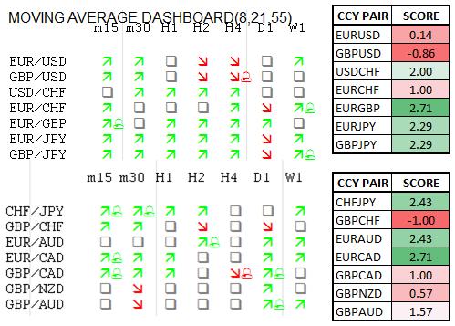 Momentum Scorecard: Euro Favored against AUD, CAD, GBP
