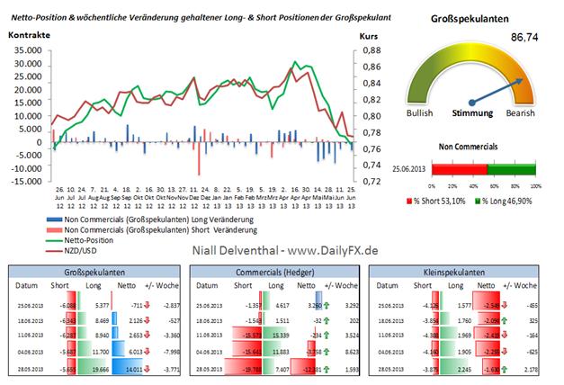NZD/USD  Großspekulanten wechseln nach 52 Wochen die Seite: nun wieder mehrheitlich Short