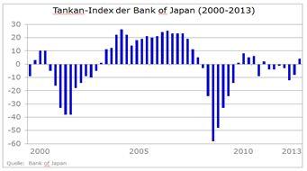 Hoffnungsschimmer in Japan - Alles auf Kosten der Währung