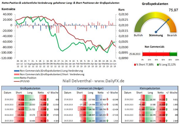 JPY/USD: Seit 4 Wochen steigt die Netto-Position der Großspekulanten
