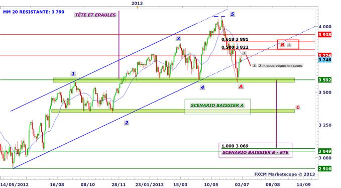 CAC 40 : quel scénario avant la BCE ?