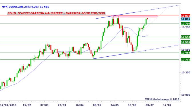 eurusd_01072_1_body_dollarus.png, EUR/USD : une semaine décisive