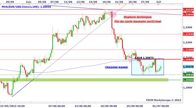 eurusd_01072_1_body_eurusd.png, EUR/USD : une semaine décisive