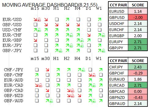 Momentum Scorecard: Yen Looks to Weaken Against European Trio