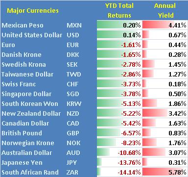 Où pouvons-nous trouver des taux d'intérêt plus élevés ? Regardons différentes parties du monde
