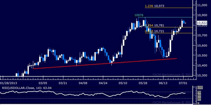 US Dollar : Rapport technique classique : les acheteurs s'attaquent au sommet de mai