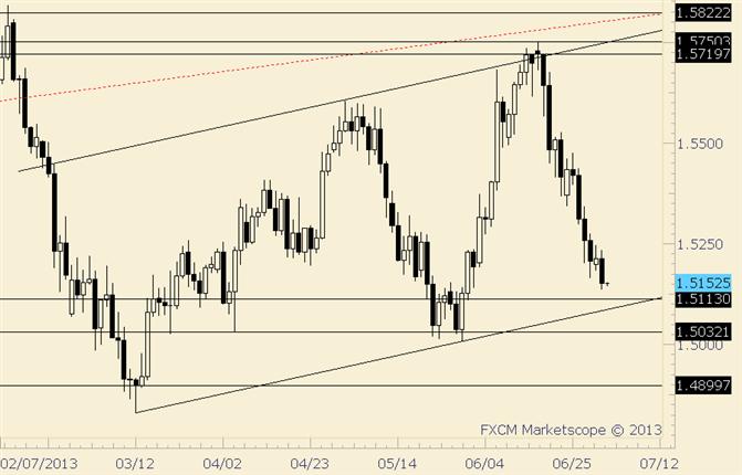 GBP/USD Trendline is Just Below 1.5100