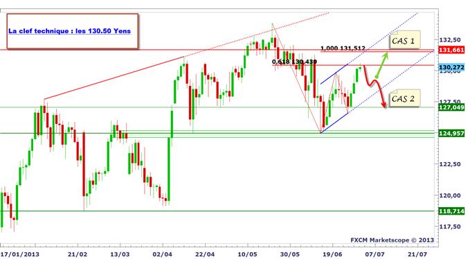 jpy_02072013_1_body_eurjjpy.png, USD/JPY - EUR/JPY : La chute du Yen se prolonge