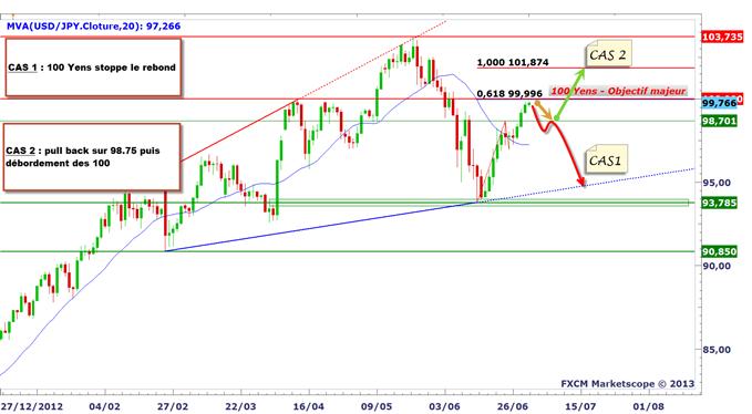 USD/JPY - EUR/JPY : La chute du Yen se prolonge