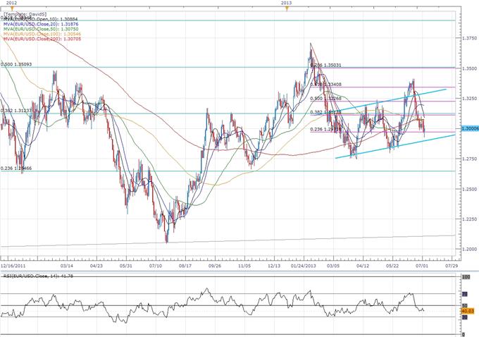 Trader la décision de la Banque centrale européenne (BCE) à propos des taux