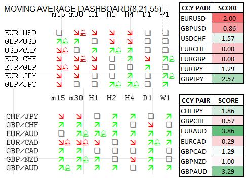 Momentum Scorecard: Euro Seen Lower versus USD, Higher versus AUD