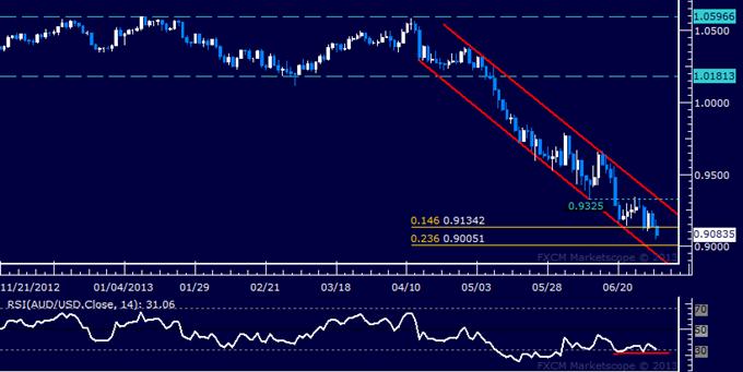 AUD/USD Technical Analysis: Bears Eye 0.90 Threshold
