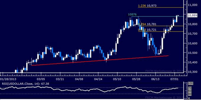 US Dollar : Rapport technique classique : un nouveau plus haut annuel a été atteint