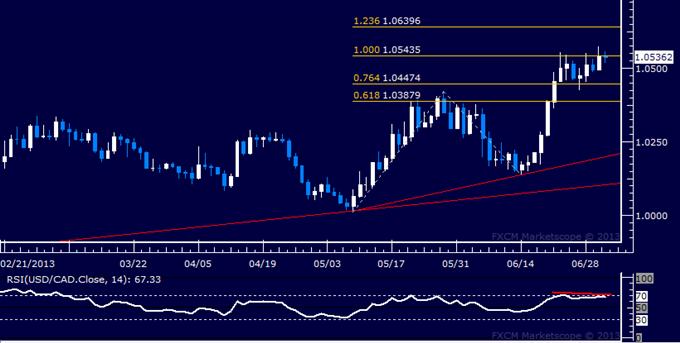 USD/CAD Technical Analysis: Upside Momentum Fading?