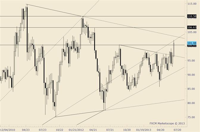 Crude testet 102; Trendlinie bei ungefähr 103