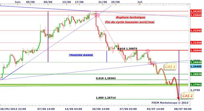 EUR/USD : la cible à 1.28$/1.2830$ est engagée ?