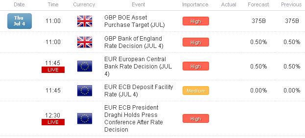 La BoE et la BCE annonceront leurs décisions politiques dans l'heure qui suit ; l'EUR/USD et le GBP/USD sont neutres