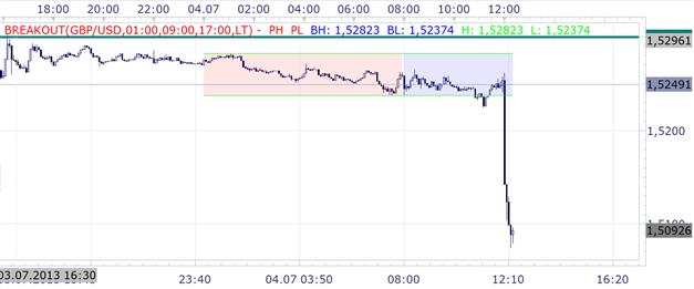 GBP/USD Druck nach Carneys ersten Zinssitzung Bank of England