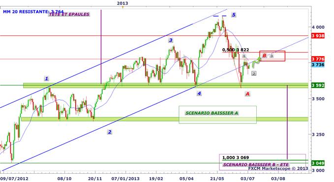 CAC 40 : La BCE et Draghi entrent en scène à 13h45 !