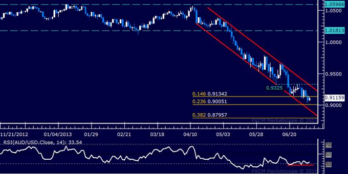 AUD/USD Technical Analysis: 0.90 Figure Threatened