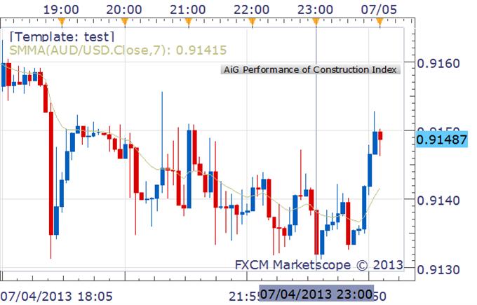 AUD/USD Looks Past Australia Construction Data, Eyes US Employment Data
