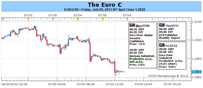 Euro verletzt mit Wechsel in EZB-Politik, bärischer fundamentaler Druck baut sich auf