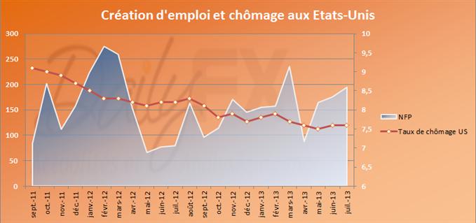NFP supérieur aux attentes conjugué à un taux de chômage toujours élevé